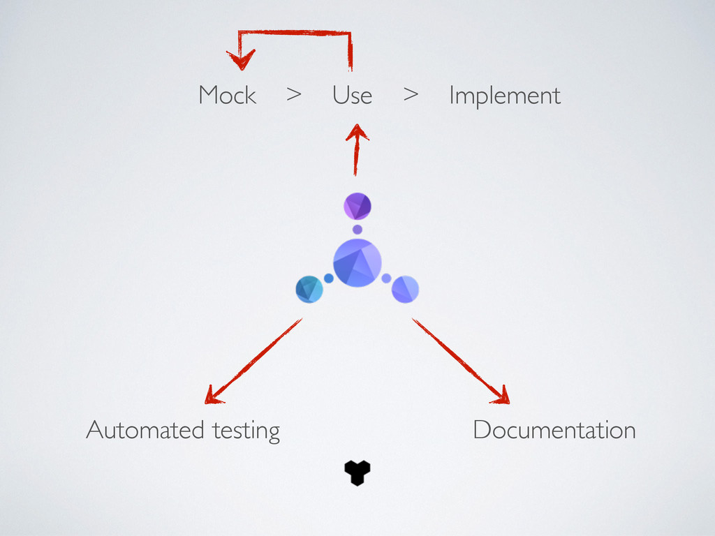 Mock > Use > Implement Documentation Automated ...