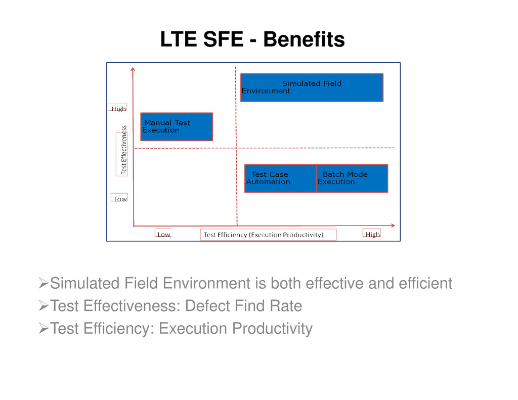 LTE SFE - Benefits Simulated Field Environment ...