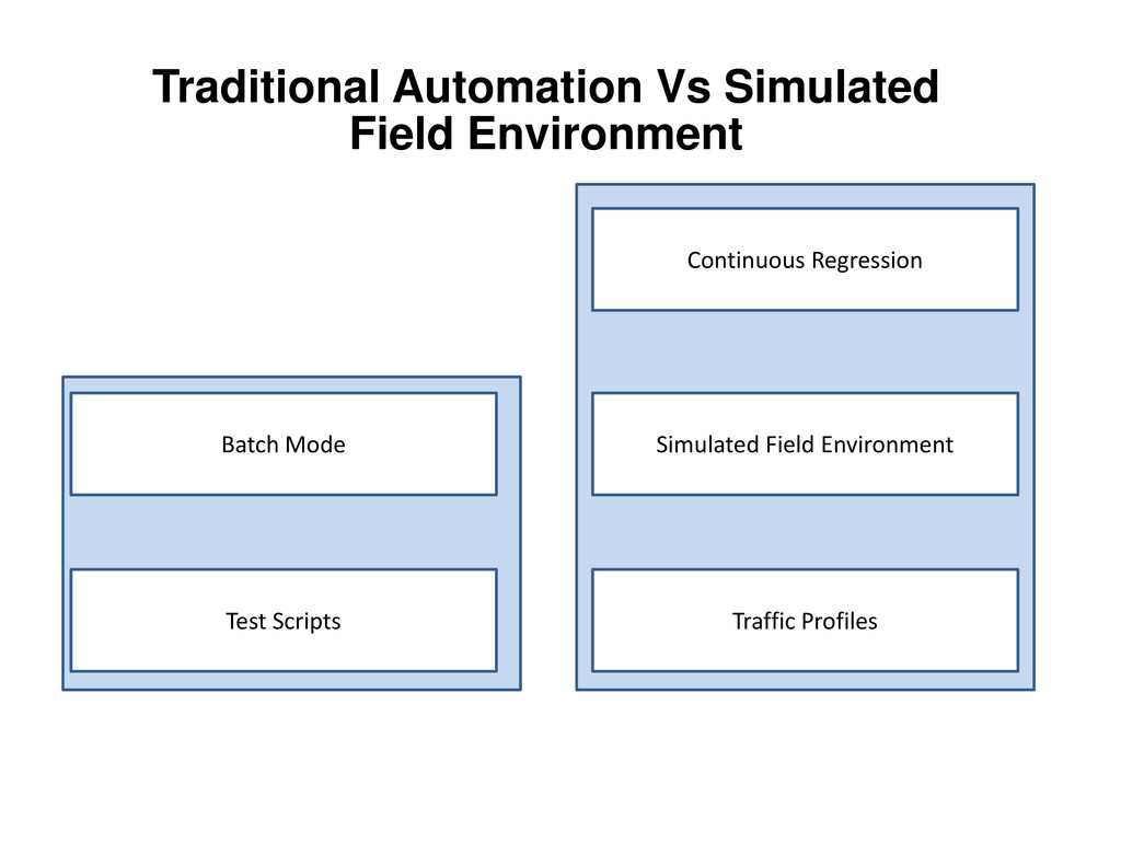 Simulated Field Environment Continuous Regressi...