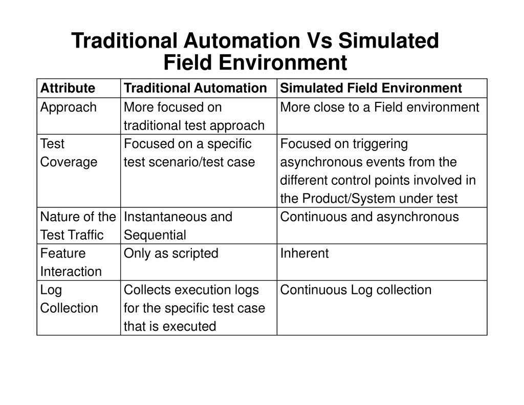 Traditional Automation Vs Simulated Field Envir...
