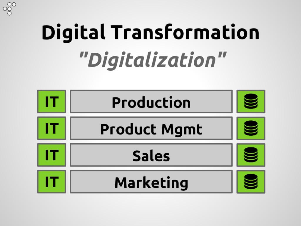 "Digital Transformation ""Digitalization"" Product..."