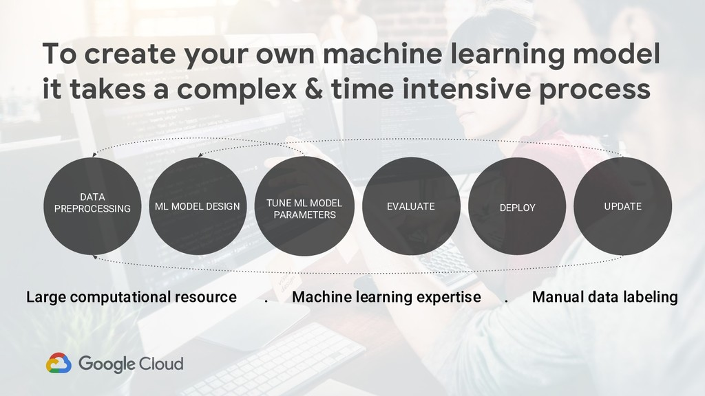 To create your own machine learning model it ta...