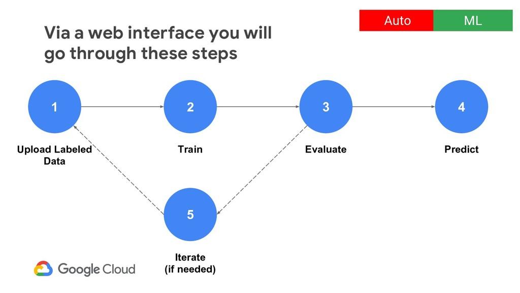 Via a web interface you will go through these s...