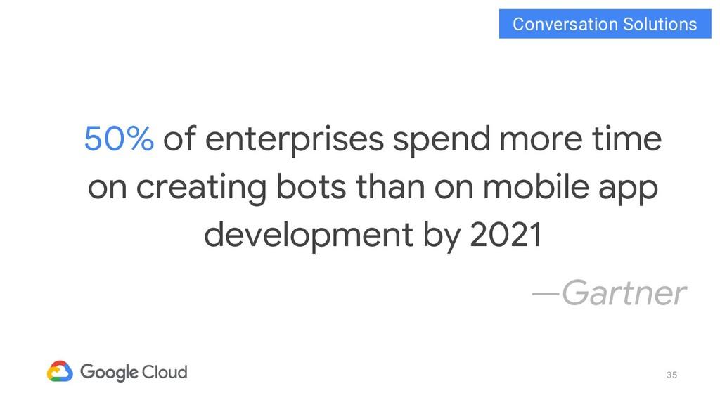 35 50% of enterprises spend more time on creati...