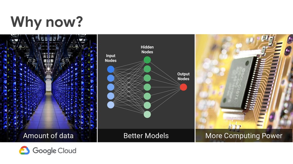 Why now? ● Amount of data Better Models More Co...