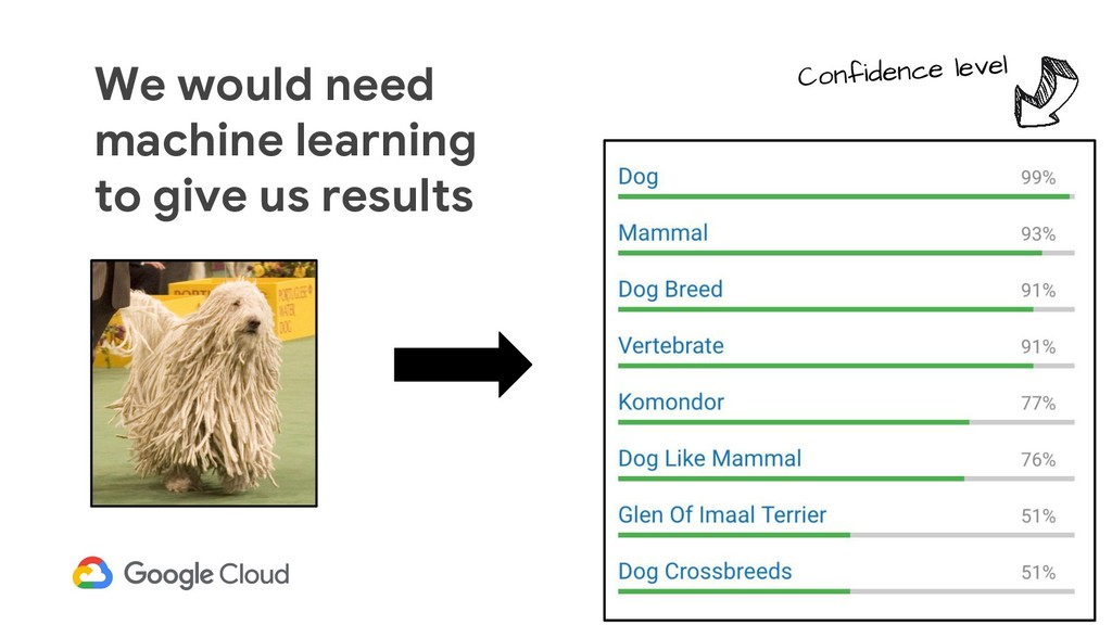 We would need machine learning to give us resul...