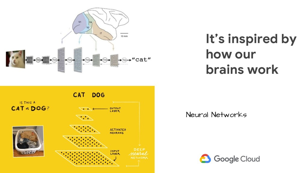 It's inspired by how our brains work Neural Net...