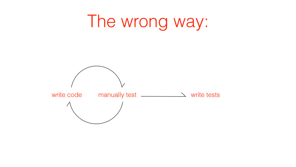 The wrong way: manually test write code write t...