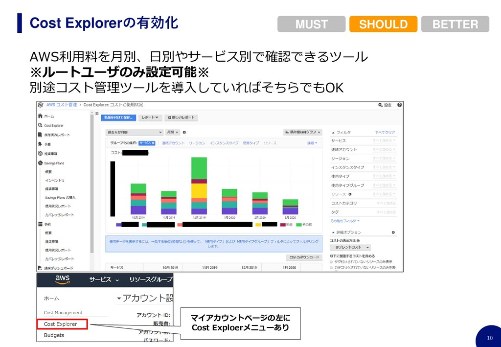 10 Cost Explorerの有効化 BETTER SHOULD MUST AWS利用料を...