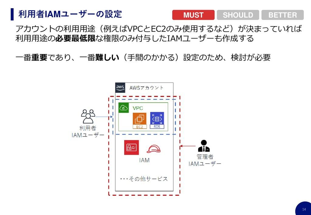 14 利用者IAMユーザーの設定 アカウントの利用用途(例えばVPCとEC2のみ使用するなど)...