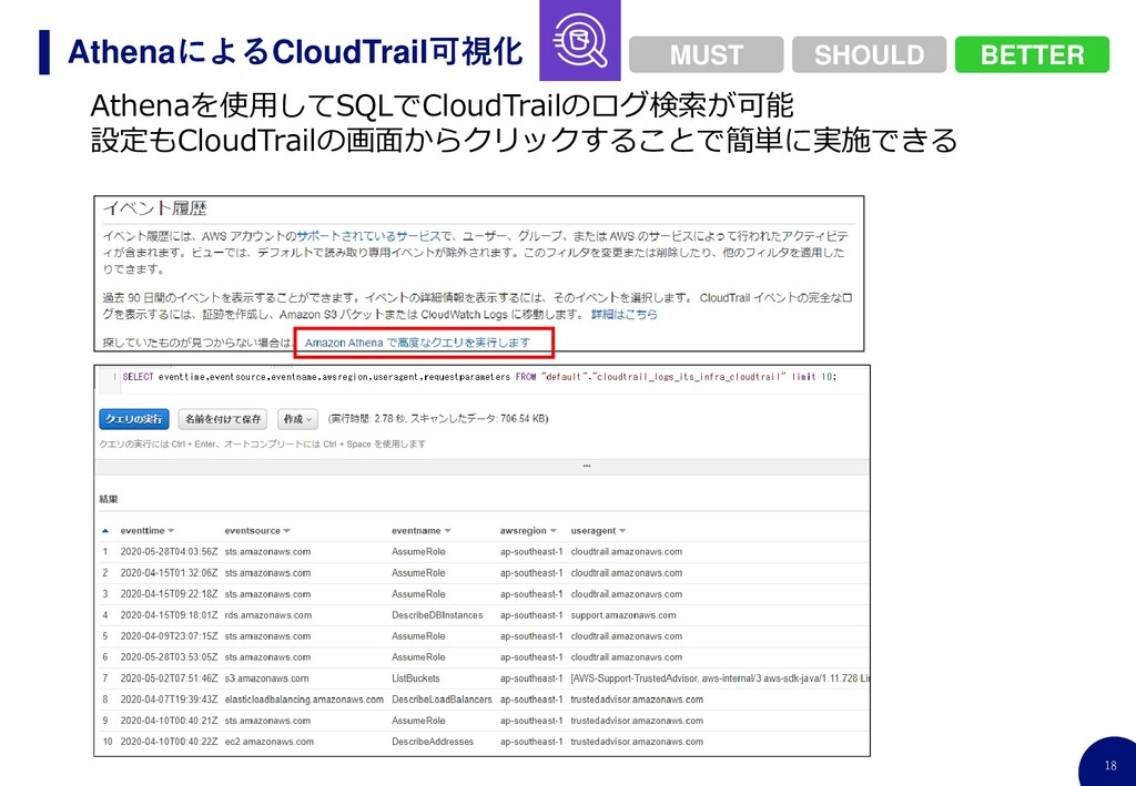 18 AthenaによるCloudTrail可視化 Athenaを使用してSQLでCloudT...