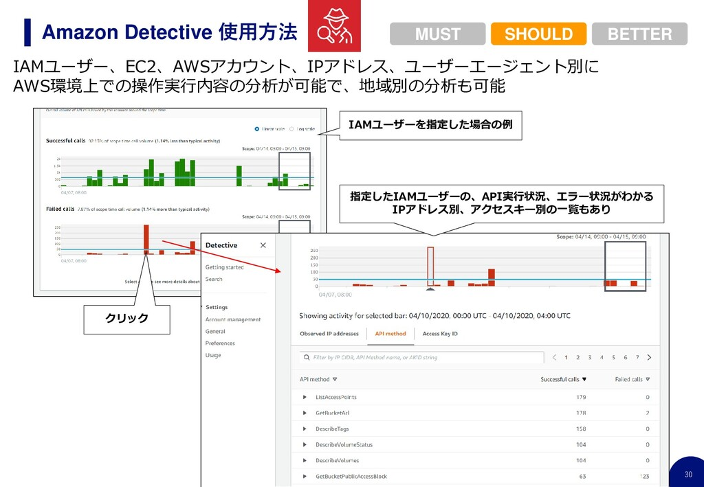 30 Amazon Detective 使用方法 IAMユーザー、EC2、AWSアカウント、I...
