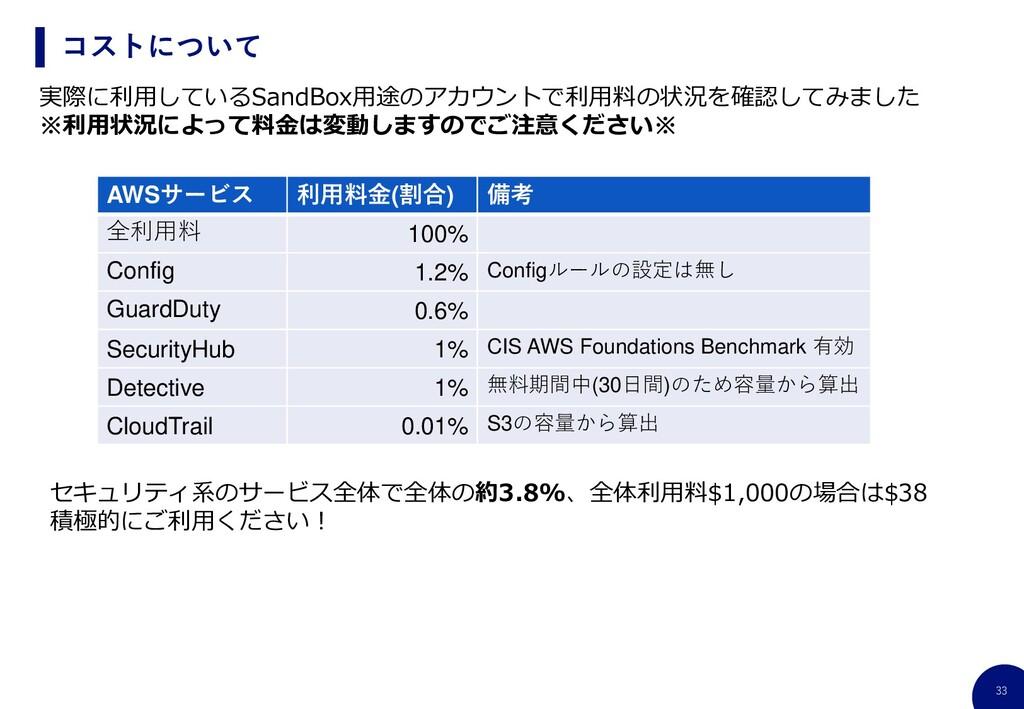 33 コストについて AWSサービス 利用料金(割合) 備考 全利用料 100% Config...
