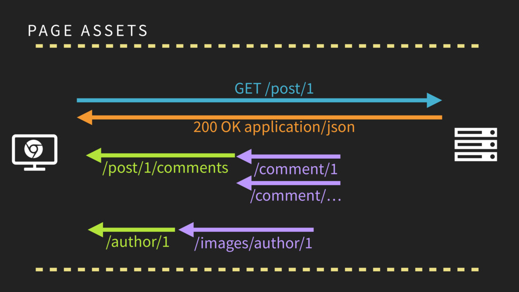PAG E A SS E TS Ɇ Ȑ ɂ GET /post/1 200 OK applic...