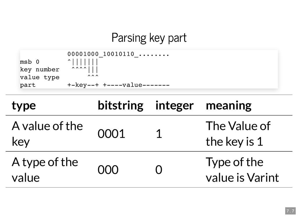 Parsing key part Parsing key part type bitstrin...