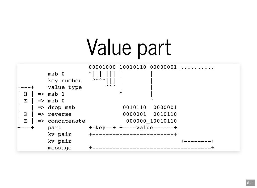 Value part Value part 00001000_10010110_0000000...