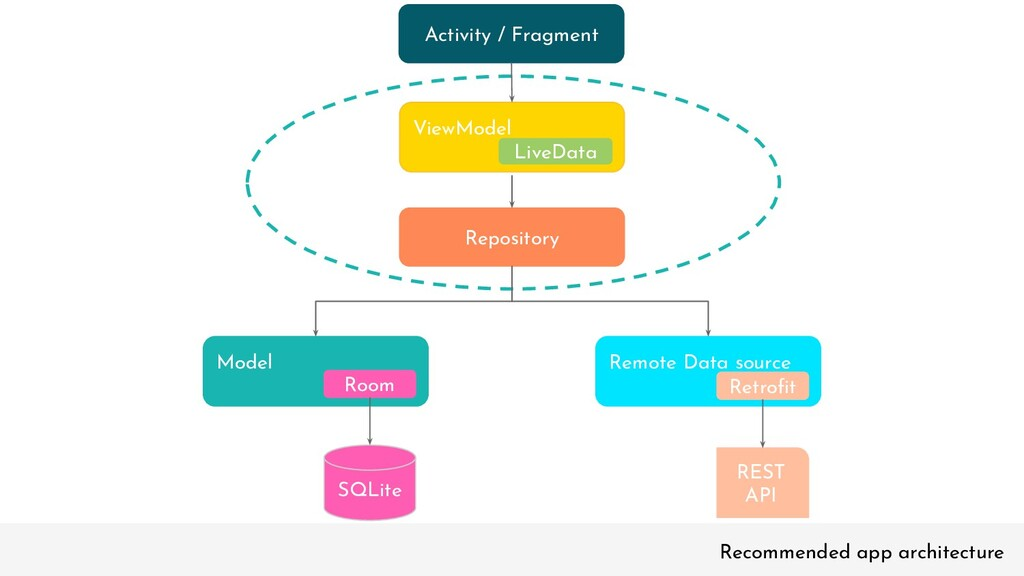 Recommended app architecture Activity / Fragmen...