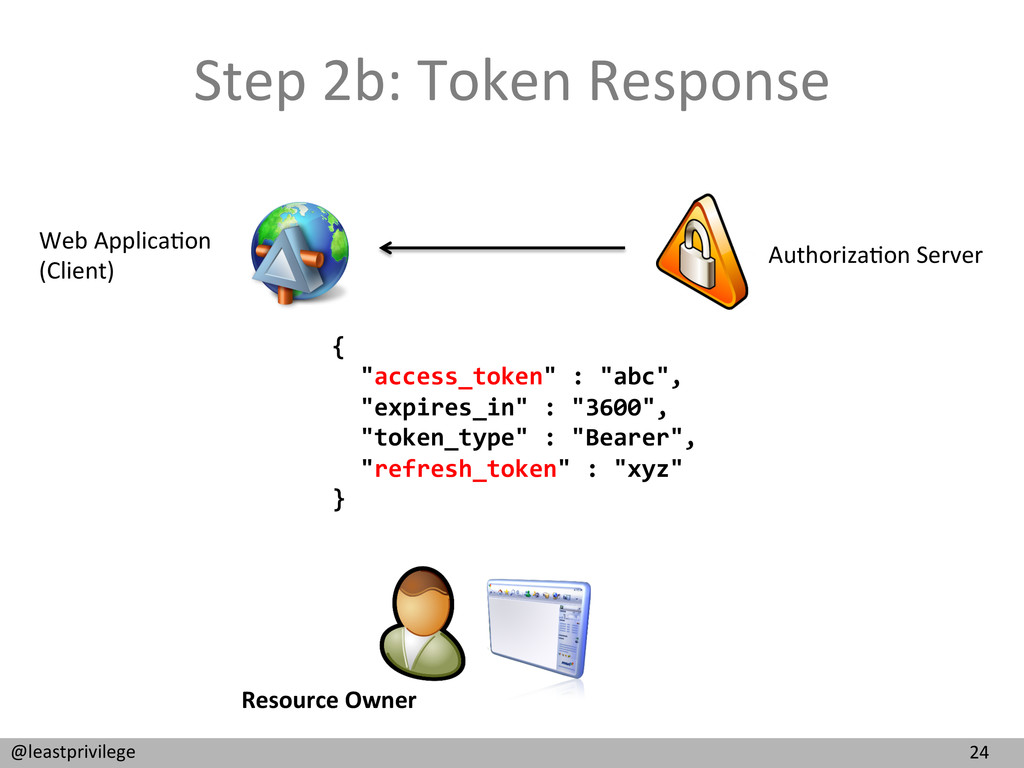 24  @leastprivilege  Step 2b: Token...