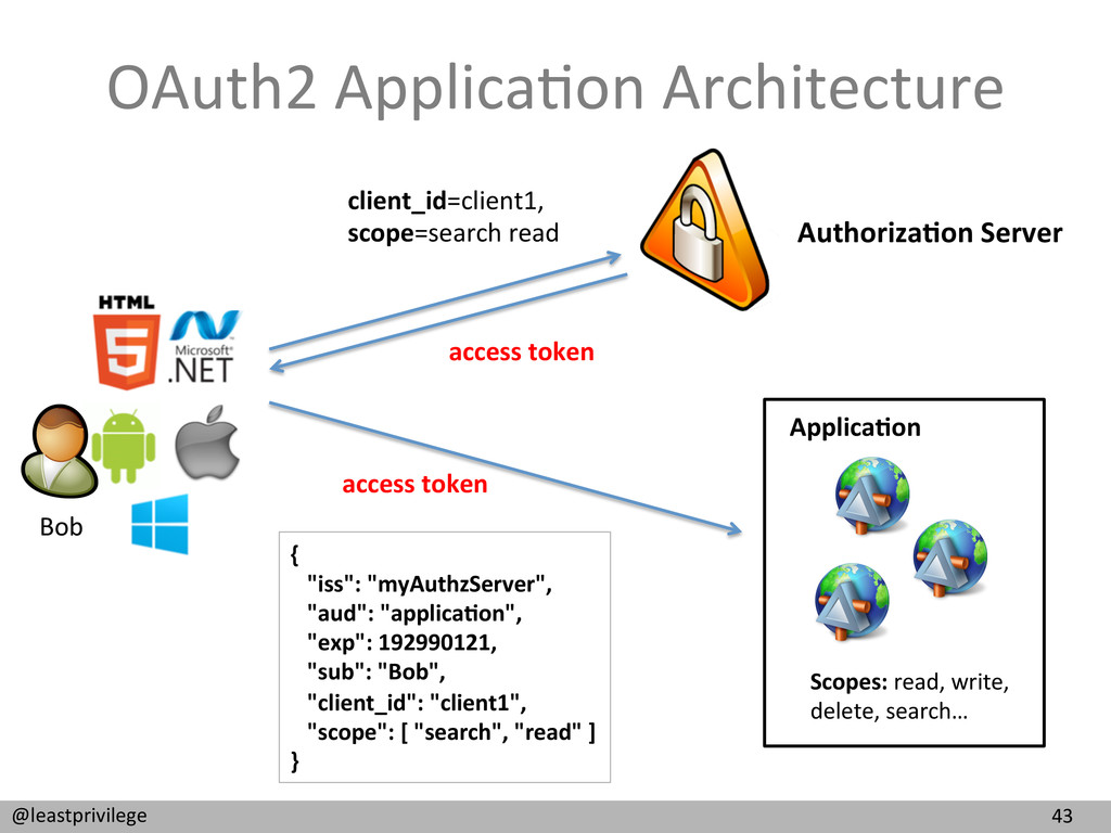 43  @leastprivilege  OAuth2 Applica9on...