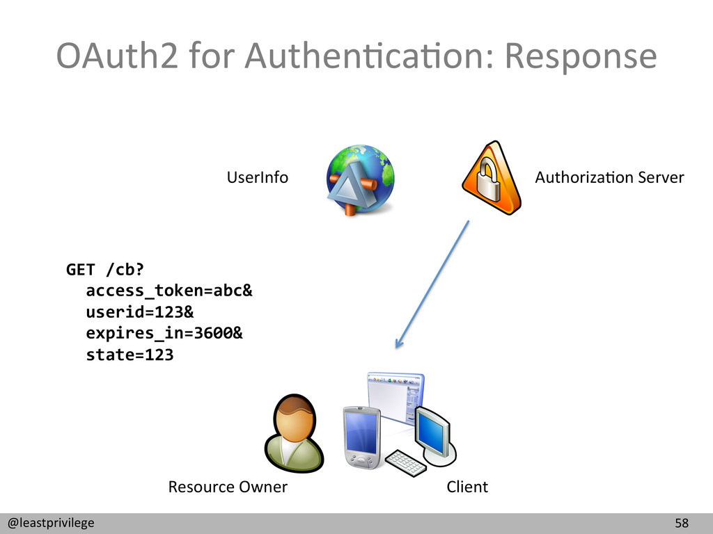 58  @leastprivilege  OAuth2 for Aut...