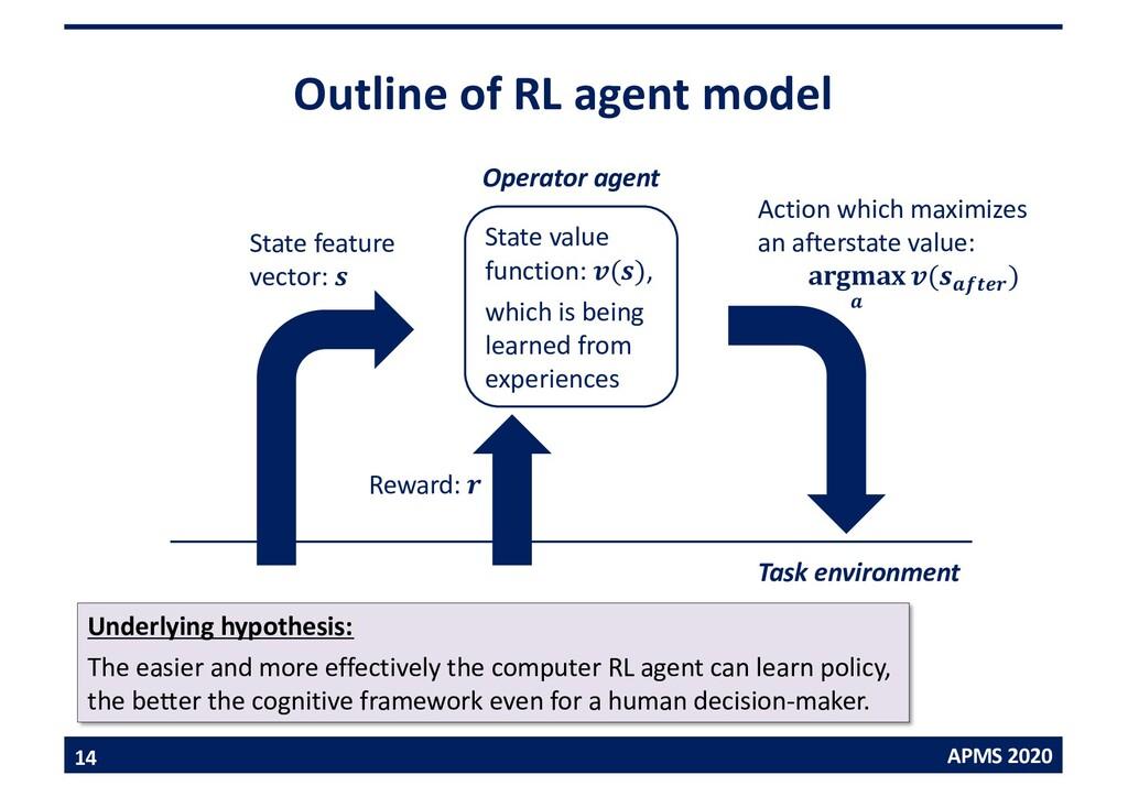 APMS 2020 Outline of RL agent model 14 Task env...