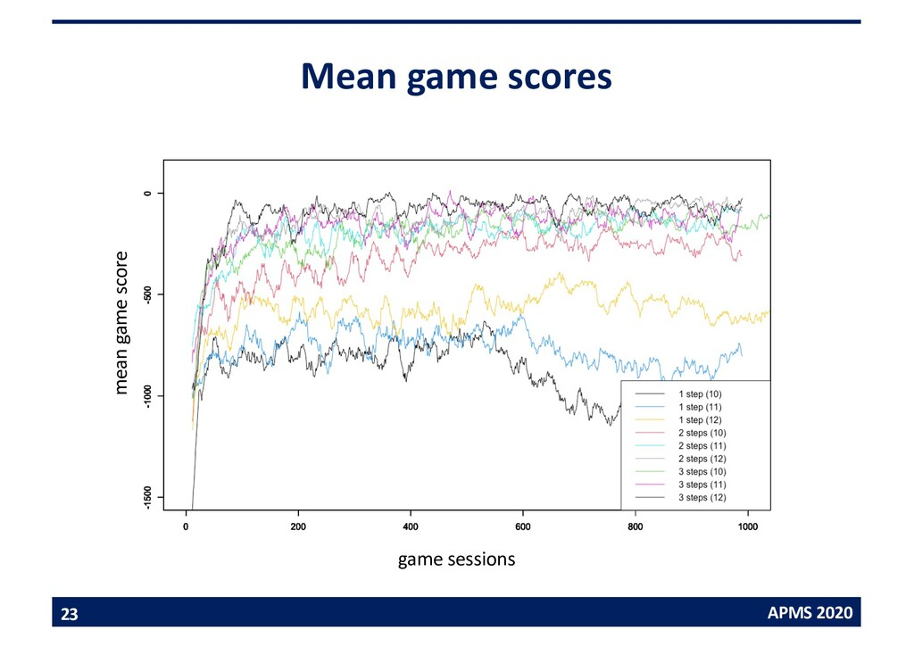 APMS 2020 Mean game scores 23 game sessions mea...