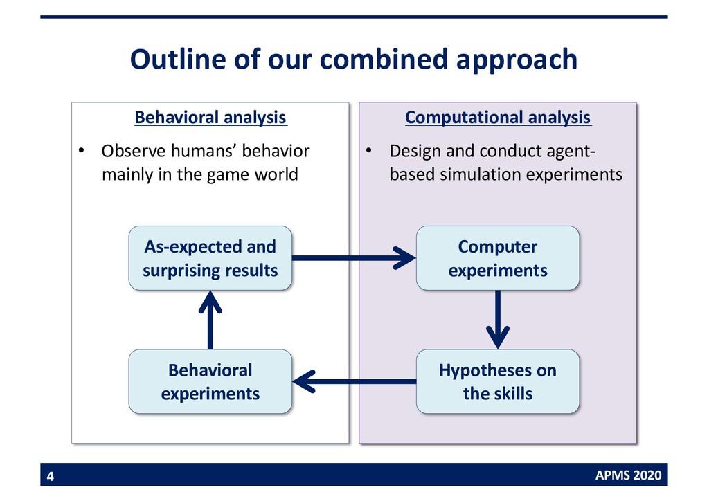 APMS 2020 Computational analysis • Design and c...