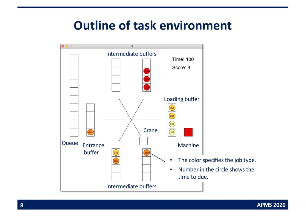 APMS 2020 Outline of task environment 8 Machine...