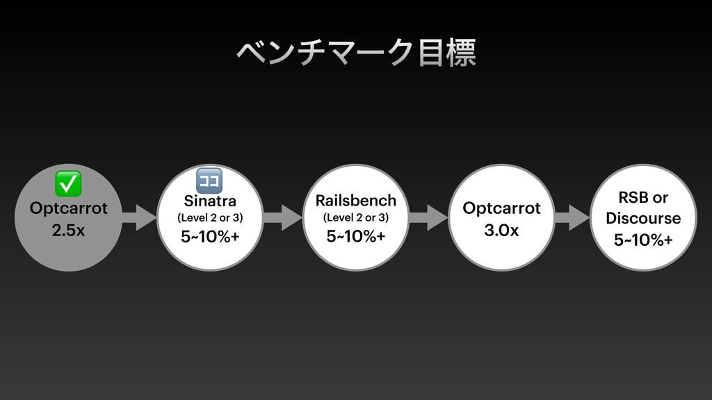 ϕϯνϚʔΫඪ Railsbench (Level 2 or 3) 5~10%+ Optca...