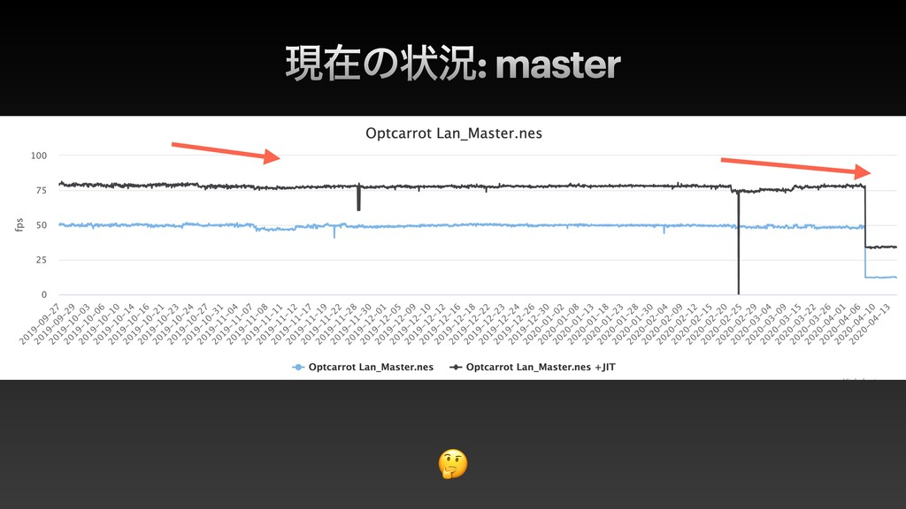ݱࡏͷঢ়گ: master