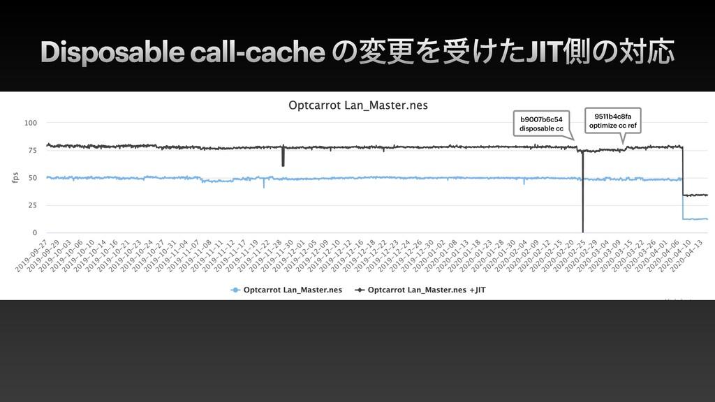 Disposable call-cache ͷมߋΛड͚ͨJITଆͷରԠ b9007b6c54...