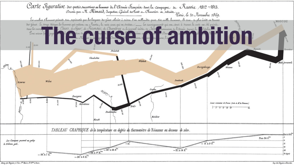 The curse of ambition