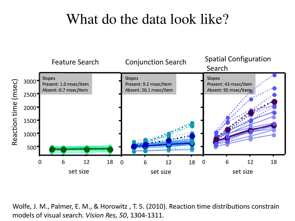 What do the data look like? Feature Search 0 6 ...