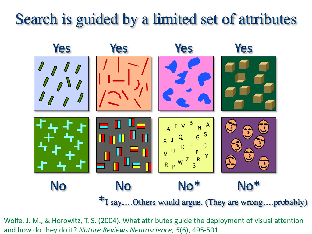 Search is guided by a limited set of attributes...