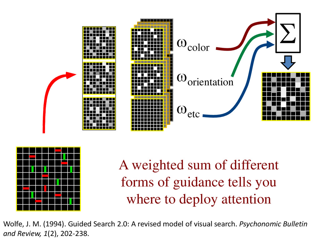 A weighted sum of different forms of guidance t...