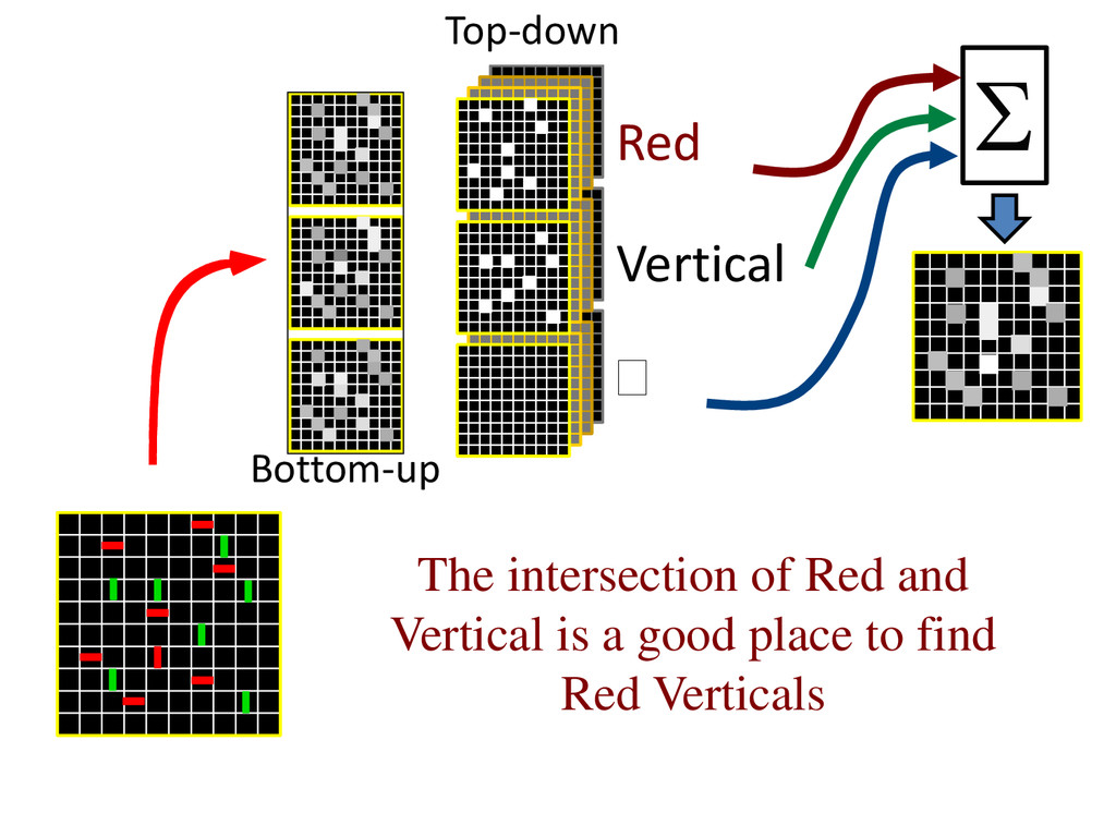 The intersection of Red and Vertical is a good ...