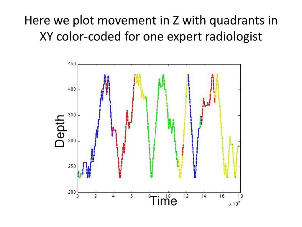 Time Depth Here we plot movement in Z with quad...