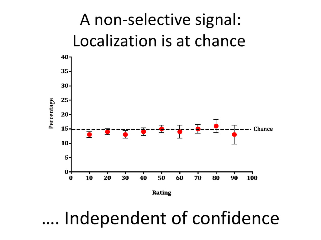 A non-selective signal: Localization is at chan...