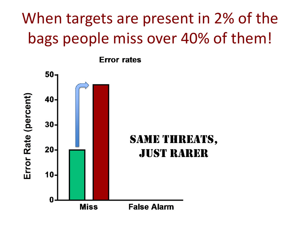 When targets are present in 2% of the bags peop...