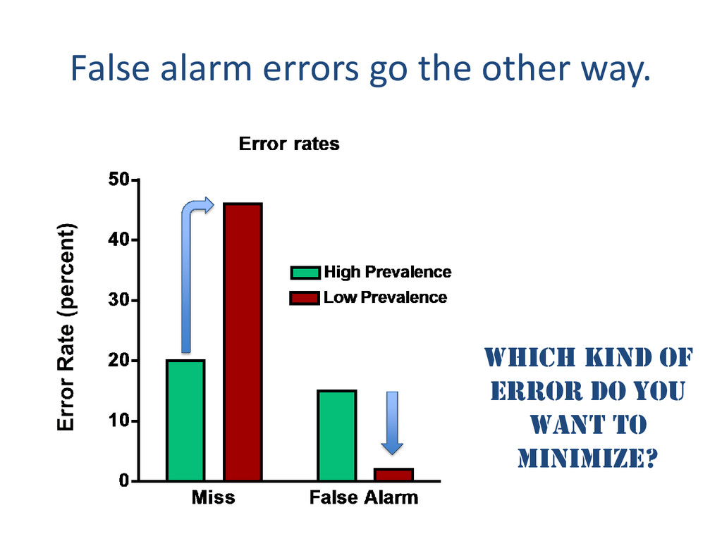 False alarm errors go the other way. Which kind...