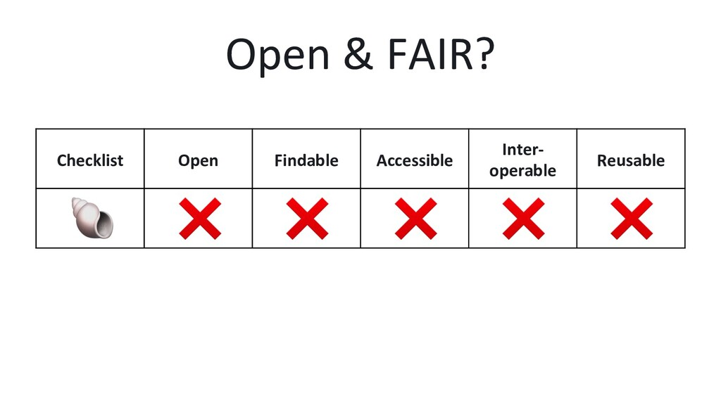 Open & FAIR? Checklist Open Findable Accessible...