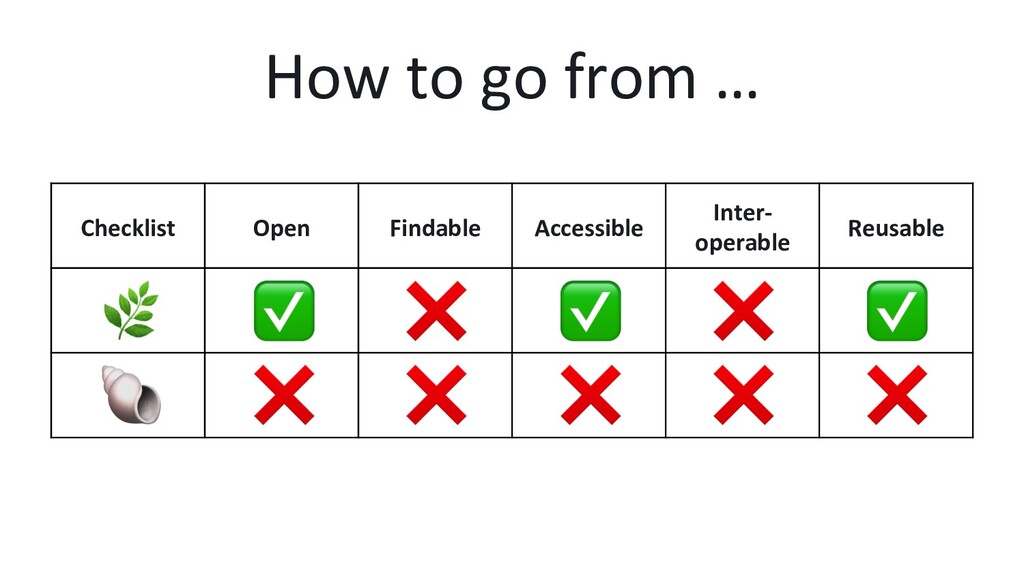 Checklist Open Findable Accessible Inter- opera...
