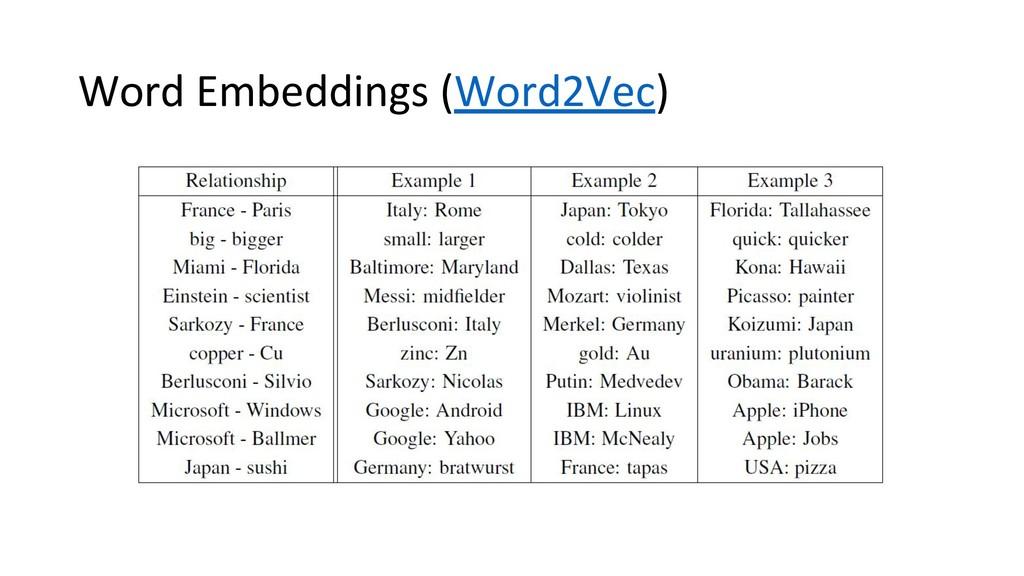 Word Embeddings (Word2Vec)