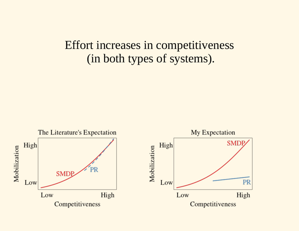 Effort increases in competitiveness (in both ty...