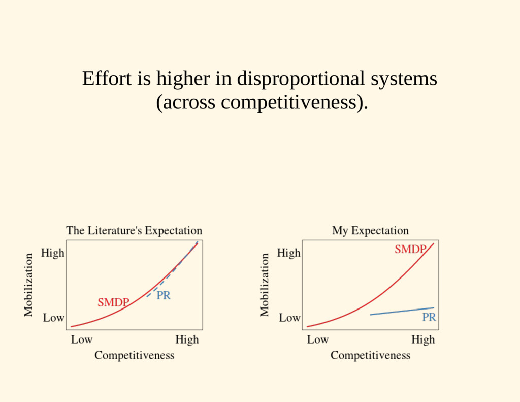 Effort is higher in disproportional systems (ac...