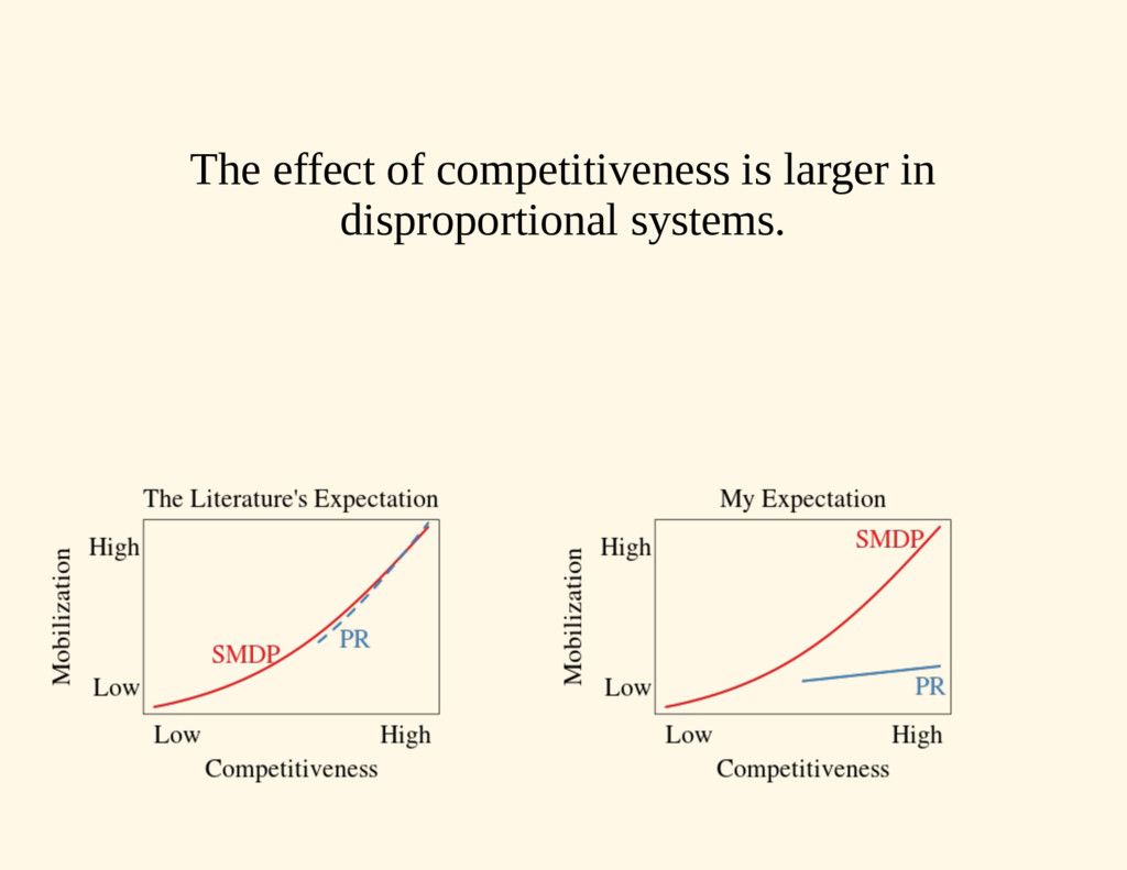 The effect of competitiveness is larger in disp...