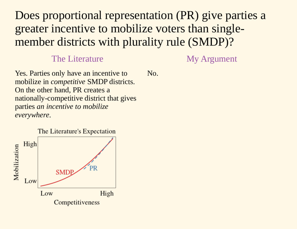 Does proportional representation (PR) give part...
