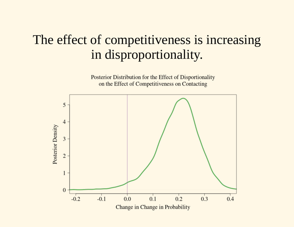 The effect of competitiveness is increasing in ...