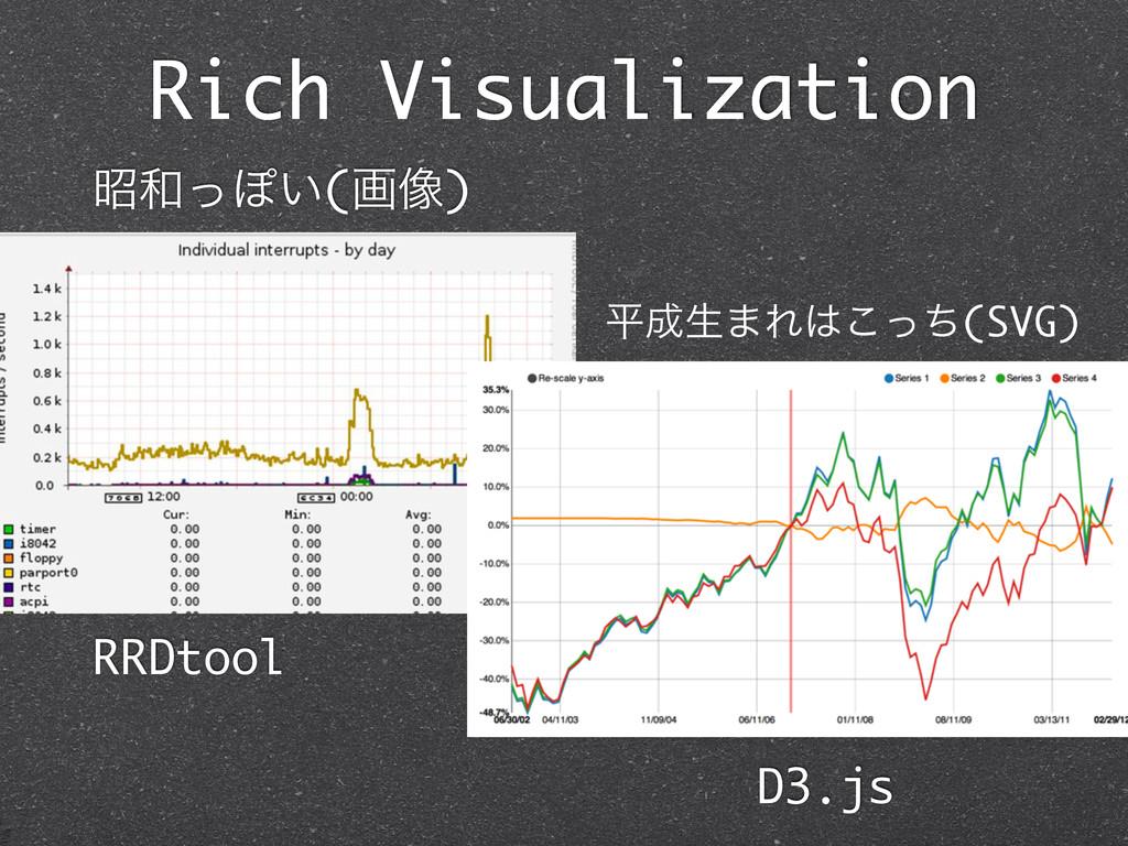 Rich Visualization তͬΆ͍(ը૾) ฏੜ·Εͬͪ͜(SVG) RRD...