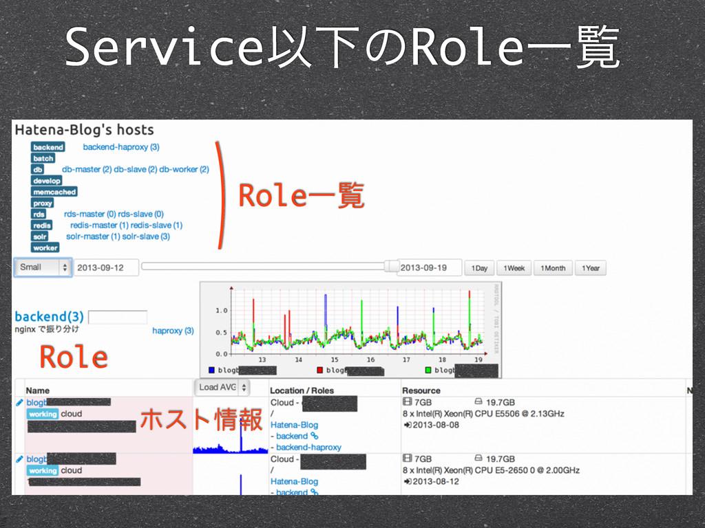 ServiceҎԼͷRoleҰཡ RoleҰཡ Role ϗετใ